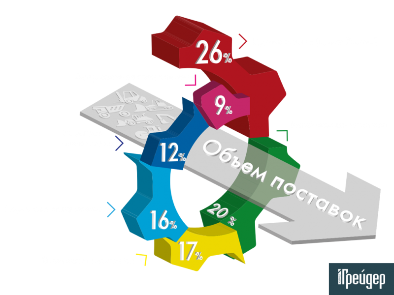 Какие страны больше импортируют технику в Россию