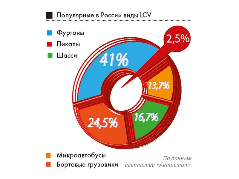 Популярные в России виды LCV