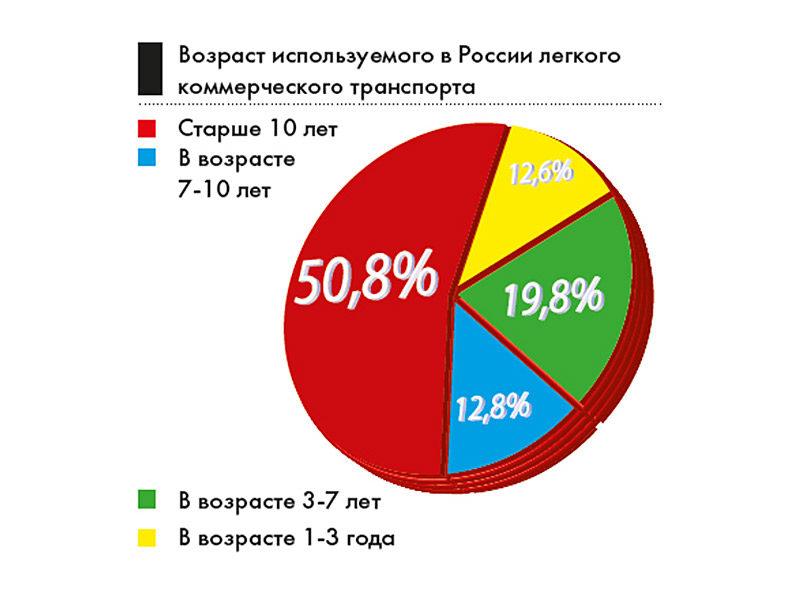 Возраст используемых в России LCV