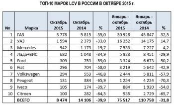 ТОП марок LCV октябрь 2015