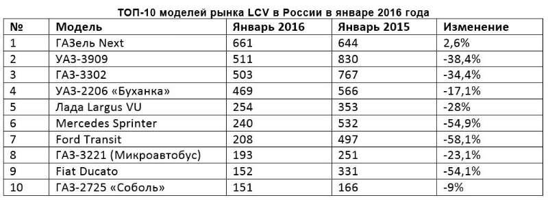 доля lcv январь 2016