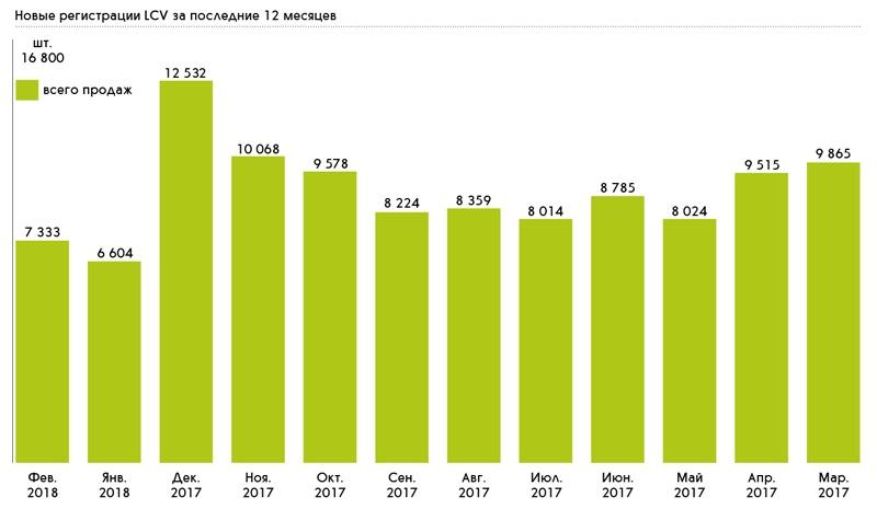 Новые регистрации LCV за последние 12 месяцев