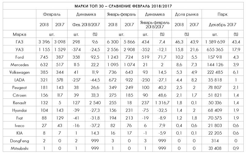 Марки Топ 30 — сравнение февраль 2018/2017