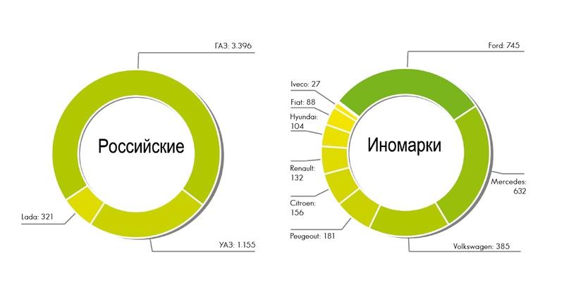 Количество регистраций новых  LCV в России в ферале 2018 года