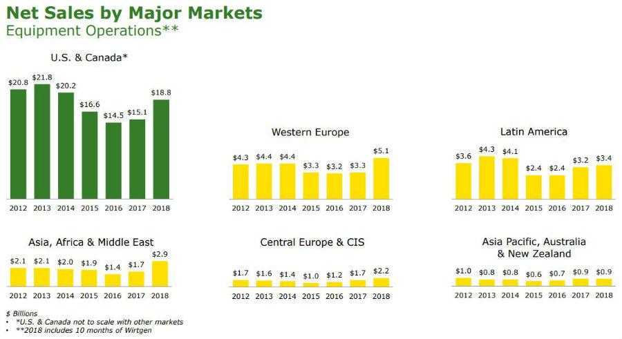 График финансовых результатов Deere & Company