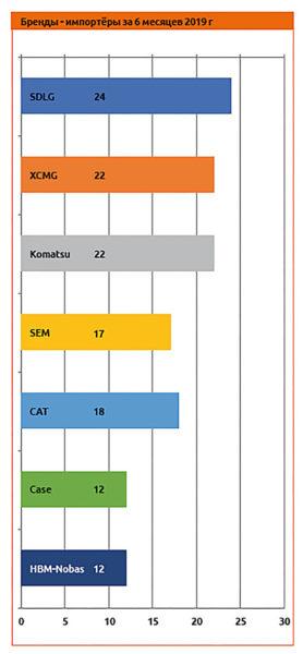 Бренды - импортёры за 6 месяцев 2019 г