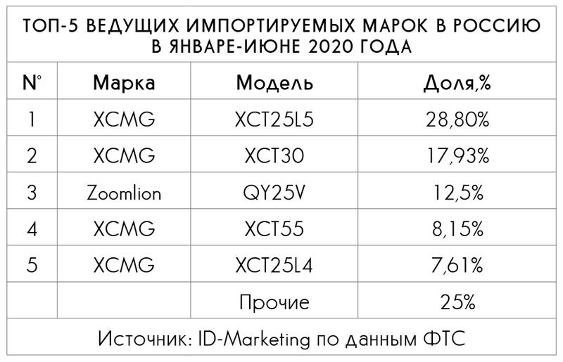 ТОП-5 ведущих импортируемых марок в Россию в январе-июне 2020 года