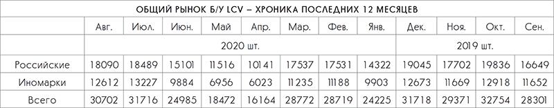Общий рынок б/у LCV - хроника последних 12 месяцев