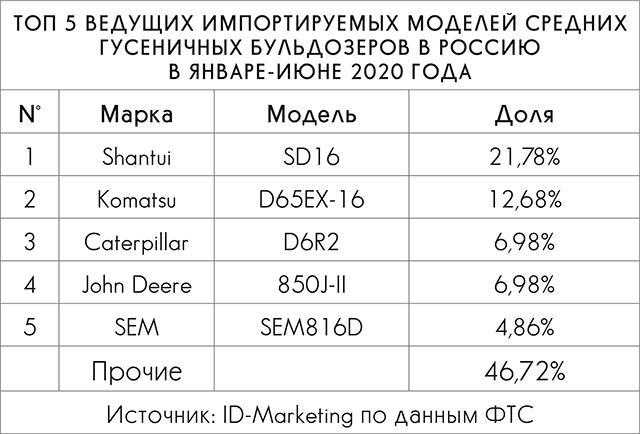 Топ-5 ведущих импортируемых моделей средних гусеничных бульдозеров в Россию в январе-июне 2020 года
