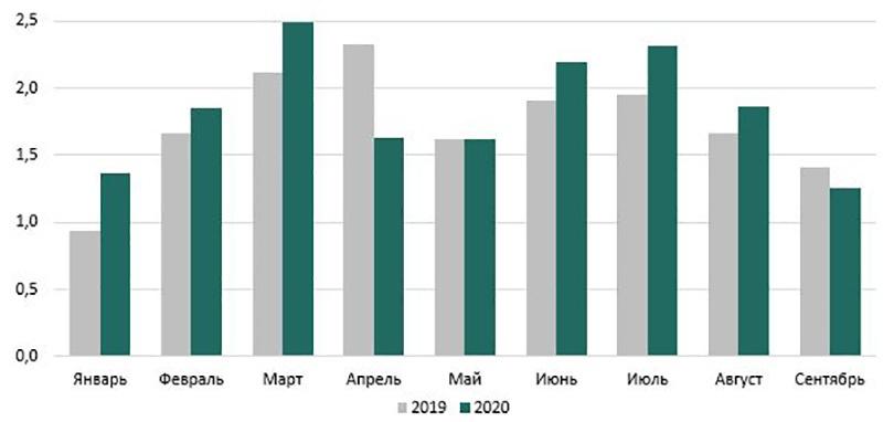 За январь-сентябрь 2020 г на спецтехнику заключили 15 тыс договоров лизинга