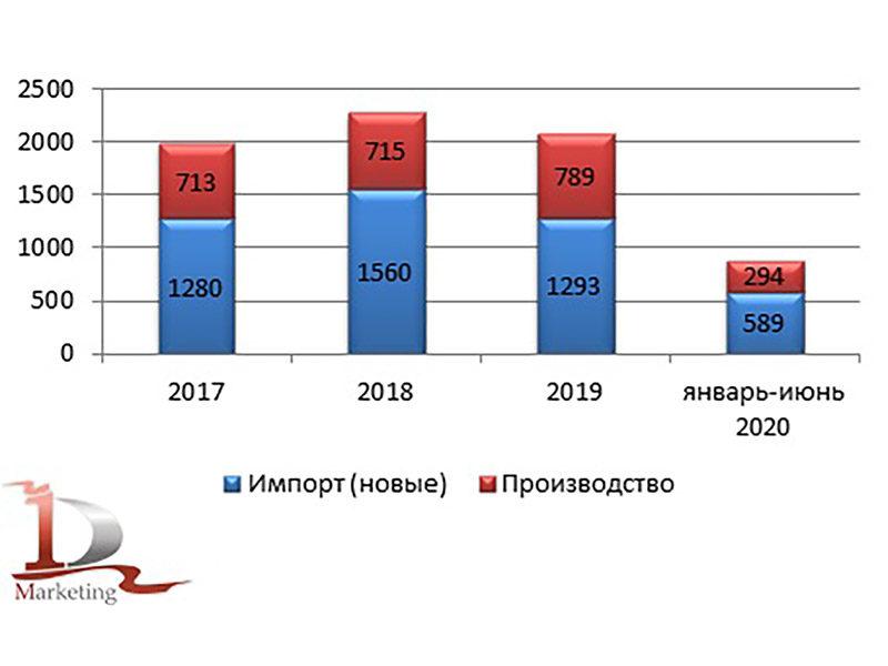 бульдозеры 2020 Рынок бульдозеров