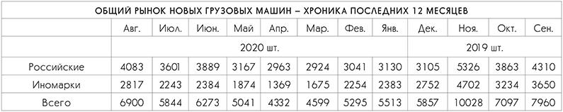 Общий рынок новых грузовых машин - хроника последних 12 месяцев