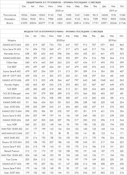 Общий рынок Б/У грузовиков и модели топ 30 вторичного рынка
