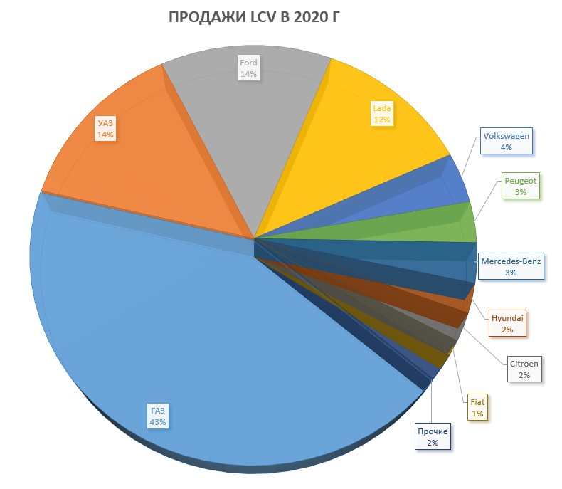 Доли брендов lcv 2020 г