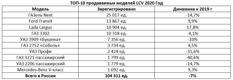 ТОП-10 моделей LCV за 2020 г