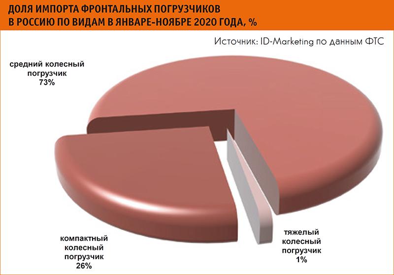 Доля импорта фронтальных погрузчиков в Россию по видам в январе-ноябре 2020 года, %