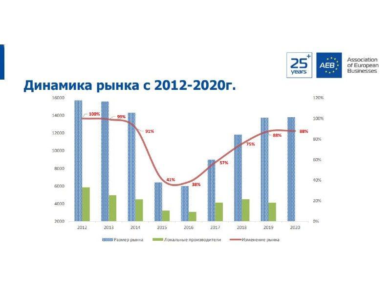 Динамика рынка ДСТ 2012-2020