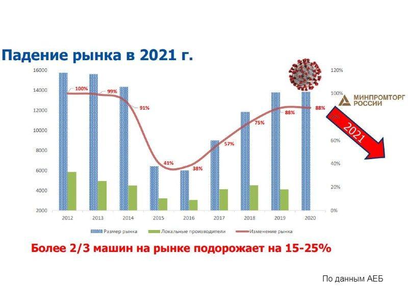 прогноз рынка ДСТ 2021