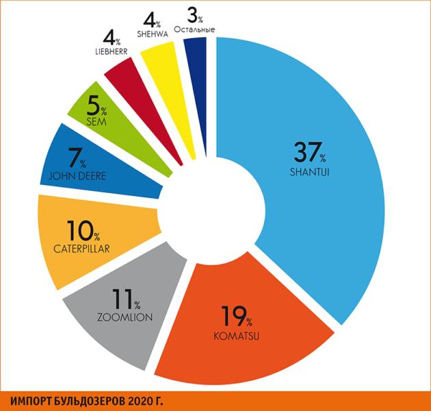 Топ популярных производителей импортных бульдозеров