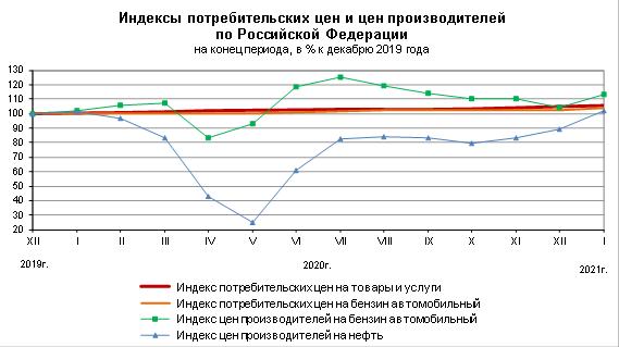 Индекс потребительских цен на топливо