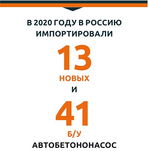 В 2020 году в Россию импортировали 13 новых и 41 б/у автобетононасос