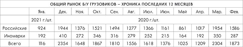 Общий рынок б/у грузовиков. Автобусный рынок РФ без господдержки не преодолеет спад