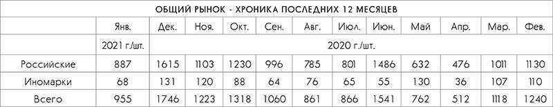 Общий рынок - хроника последних 12 месяцев. Автобусный рынок РФ без господдержки не преодолеет спад