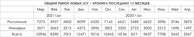 Рынок LCV: продажи новой техники «в плюсе» за первый квартал