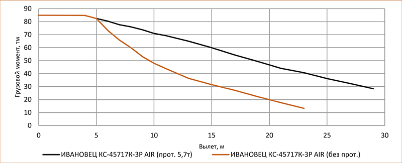 Улучшение грузоподъёмных характеристик у автокрана КС-45717К-3Р AIR с помощью дополнительных противовесов общей массой до 5,7 т