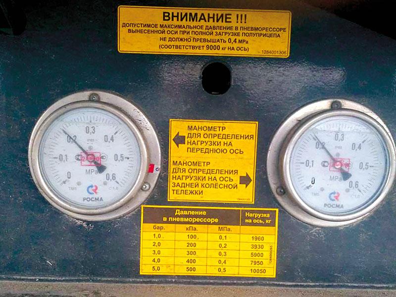 Внедрение АПВГК на дорогах РФ