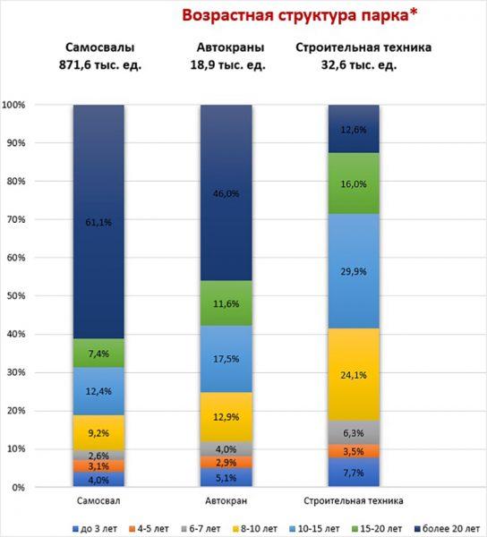 Аналитика рынка спецтехники 2021: возрастная структура парка