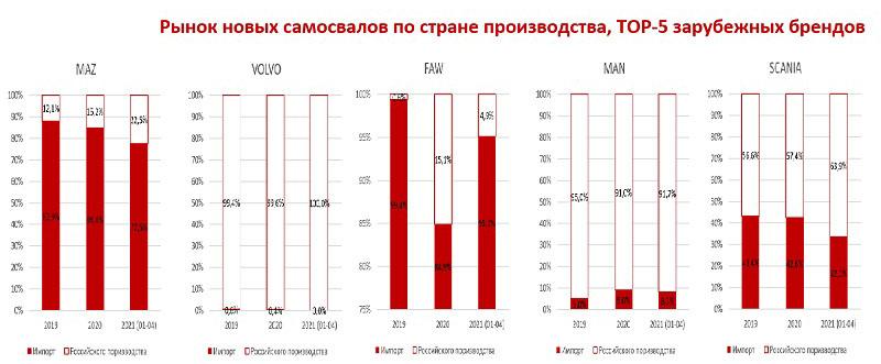 Рынок новых самосвалов по стране производства, ТОП-5 зарубежных брендов