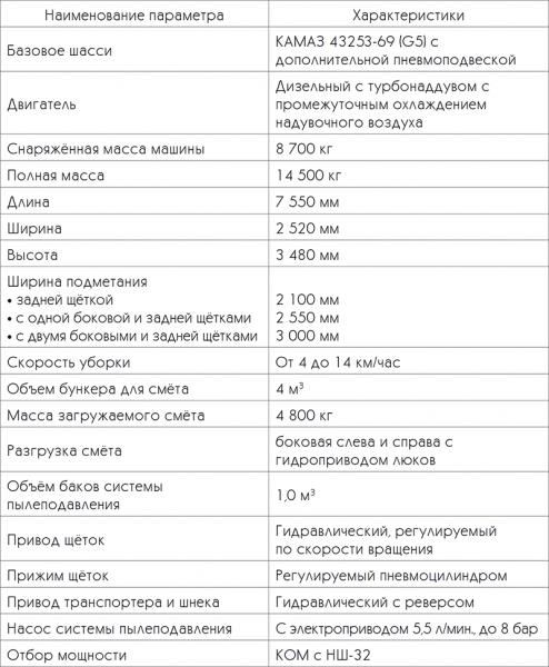 ПУМ-20: технические характеристики