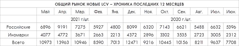 Общий рынок новых LCV