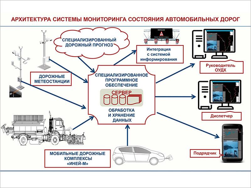 Система мониторинга состояния автомобильных дорог